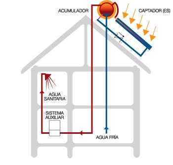 Agua caliente sanitaria renoba solar - Sistema de calefaccion central ...