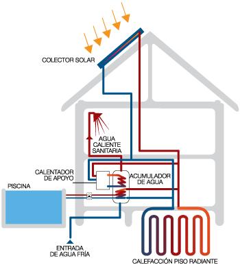 Calefaccci n central renoba solar - Mejor sistema de calefaccion electrica ...