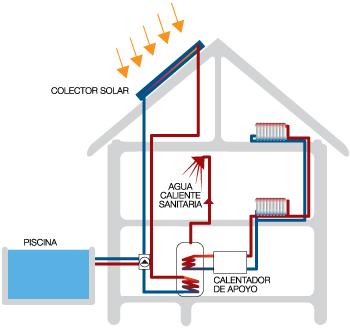 Placas solares para calefaccion por radiadores instalacin for Calefaccion bomba de calor radiadores